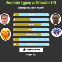 Benjamin Nygren vs Mamadou Fall h2h player stats