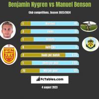 Benjamin Nygren vs Manuel Benson h2h player stats