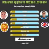 Benjamin Nygren vs Maxime Lestienne h2h player stats