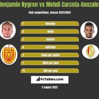 Benjamin Nygren vs Mehdi Carcela-Gonzalez h2h player stats