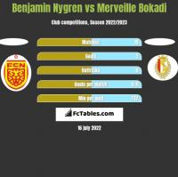 Benjamin Nygren vs Merveille Bokadi h2h player stats