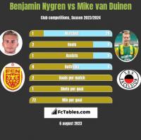 Benjamin Nygren vs Mike van Duinen h2h player stats
