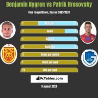 Benjamin Nygren vs Patrik Hrosovsky h2h player stats