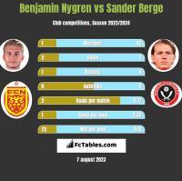 Benjamin Nygren vs Sander Berge h2h player stats