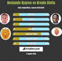 Benjamin Nygren vs Krepin Diatta h2h player stats