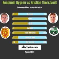 Benjamin Nygren vs Kristian Thorstvedt h2h player stats