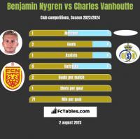 Benjamin Nygren vs Charles Vanhoutte h2h player stats