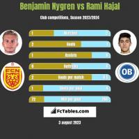 Benjamin Nygren vs Rami Hajal h2h player stats