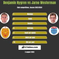 Benjamin Nygren vs Jarno Westerman h2h player stats