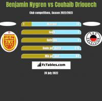 Benjamin Nygren vs Couhaib Driouech h2h player stats
