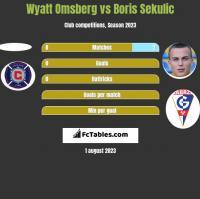 Wyatt Omsberg vs Boris Sekulic h2h player stats