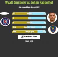 Wyatt Omsberg vs Johan Kappelhof h2h player stats