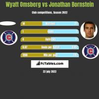 Wyatt Omsberg vs Jonathan Bornstein h2h player stats