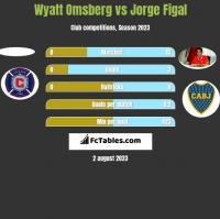 Wyatt Omsberg vs Jorge Figal h2h player stats