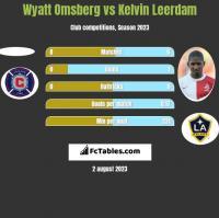 Wyatt Omsberg vs Kelvin Leerdam h2h player stats