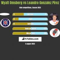 Wyatt Omsberg vs Leandro Gonzalez Pirez h2h player stats