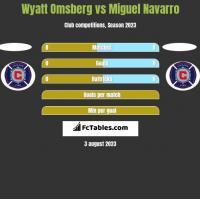 Wyatt Omsberg vs Miguel Navarro h2h player stats
