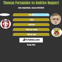 Thomas Fernandes vs Andries Noppert h2h player stats