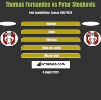 Thomas Fernandes vs Petar Stoskovic h2h player stats