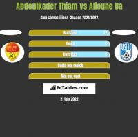 Abdoulkader Thiam vs Alioune Ba h2h player stats