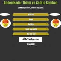Abdoulkader Thiam vs Cedric Cambon h2h player stats