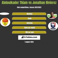 Abdoulkader Thiam vs Jonathan Rivierez h2h player stats