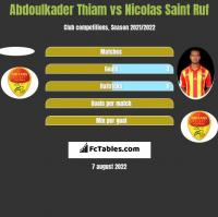Abdoulkader Thiam vs Nicolas Saint Ruf h2h player stats