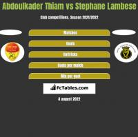 Abdoulkader Thiam vs Stephane Lambese h2h player stats