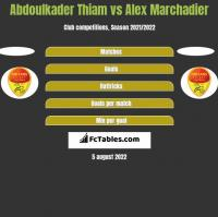 Abdoulkader Thiam vs Alex Marchadier h2h player stats