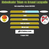 Abdoulkader Thiam vs Arnaud Luzayadio h2h player stats