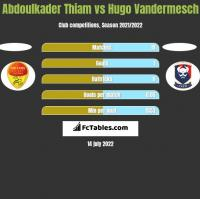 Abdoulkader Thiam vs Hugo Vandermesch h2h player stats