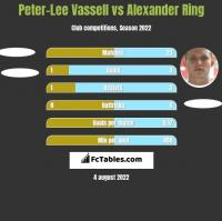 Peter-Lee Vassell vs Alexander Ring h2h player stats