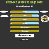 Peter-Lee Vassell vs Diego Rossi h2h player stats