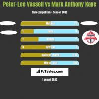 Peter-Lee Vassell vs Mark Anthony Kaye h2h player stats