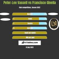 Peter-Lee Vassell vs Francisco Ginella h2h player stats