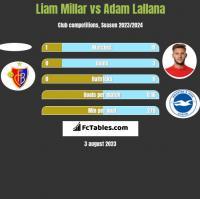 Liam Millar vs Adam Lallana h2h player stats