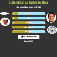 Liam Millar vs Bernardo Silva h2h player stats