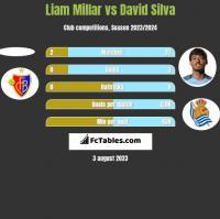 Liam Millar vs David Silva h2h player stats
