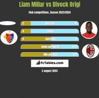 Liam Millar vs Divock Origi h2h player stats