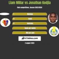 Liam Millar vs Jonathan Kodjia h2h player stats