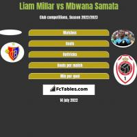 Liam Millar vs Mbwana Samata h2h player stats