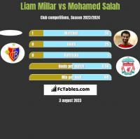 Liam Millar vs Mohamed Salah h2h player stats