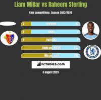 Liam Millar vs Raheem Sterling h2h player stats
