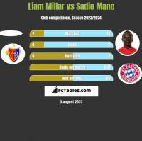 Liam Millar vs Sadio Mane h2h player stats