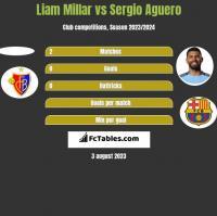 Liam Millar vs Sergio Aguero h2h player stats
