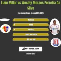 Liam Millar vs Wesley Moraes Ferreira Da Silva h2h player stats