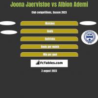 Joona Jaervistoe vs Albion Ademi h2h player stats