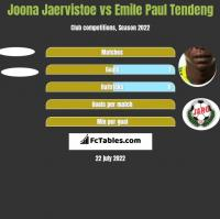 Joona Jaervistoe vs Emile Paul Tendeng h2h player stats
