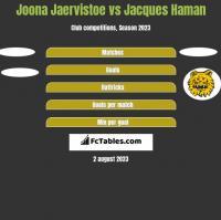 Joona Jaervistoe vs Jacques Haman h2h player stats