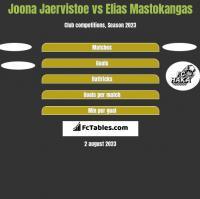 Joona Jaervistoe vs Elias Mastokangas h2h player stats